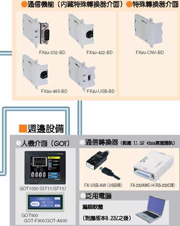 fx3u-48m plc输入电路接线图