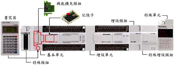modbus 通讯介面模组 250kb  13 fx3u-modbus-bd modbus 通讯